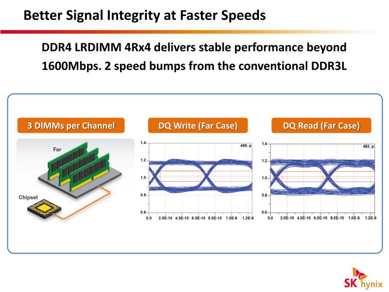 3 DIMM/チャネルで1,600Mtpsでも良好なアイが開くDDR4