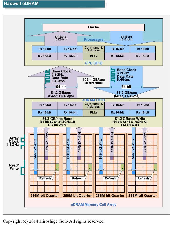 "HaswellのeDRAMアーキテクチャ。第2世代eDRAMも基本アーキテクチャは似ている<br class="""">PDF版は<span class=""img-inline raw""><a href=""/video/pcw/docs/666/204/p25.pdf"" ipw_status=""1"" ipw_linktype=""filelink_raw"" class=""resource"">こちら</a></span>"