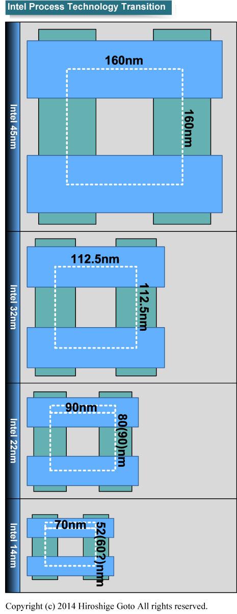 "Intelのプロセス技術のロジックエリアスケーリング<br class="""">PDF版は<span class=""img-inline raw""><a href=""/video/pcw/docs/666/204/p6.pdf"" ipw_status=""1"" ipw_linktype=""filelink_raw"" class=""resource"">こちら</a></span>"