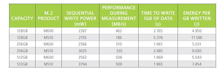 旧モデルとの消費電力比較