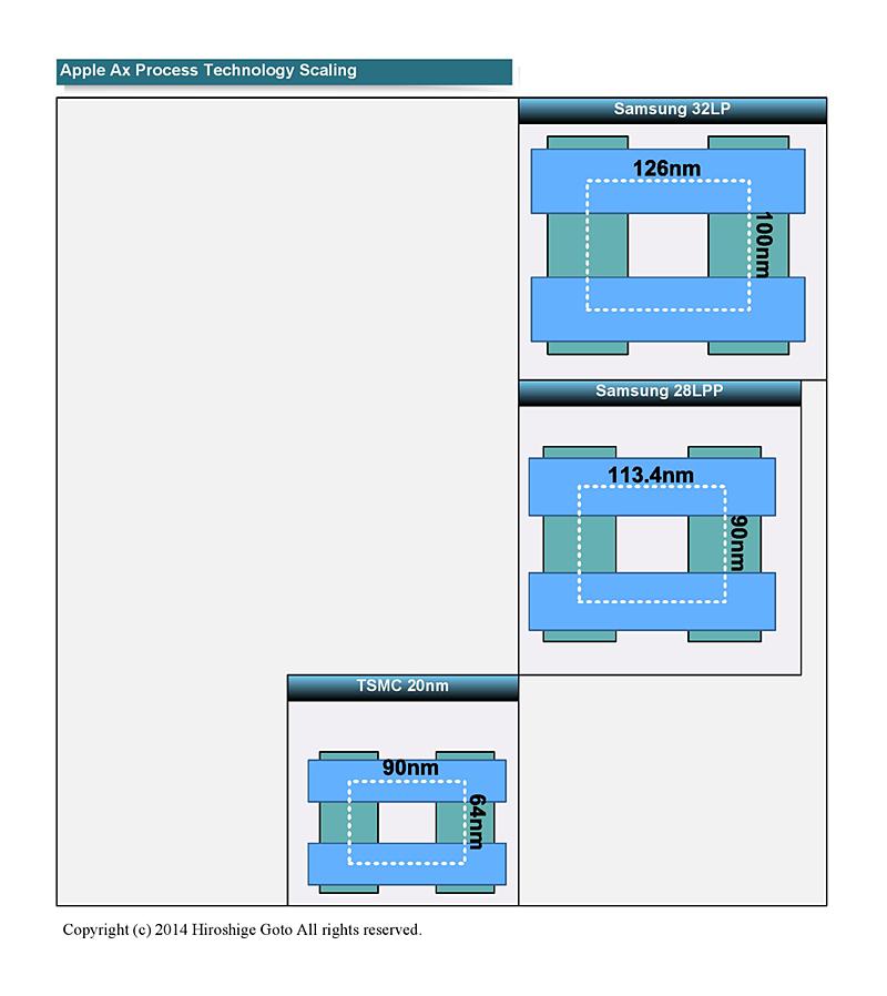"""過去のAxプロセススケーリング<br class="""""""">PDF版は<span class=""""img-inline raw""""><a href=""""/video/pcw/docs/667/216/p3.pdf"""" ipw_status=""""1"""" ipw_linktype=""""filelink_raw"""" class=""""resource"""">こちら</a></span>"""