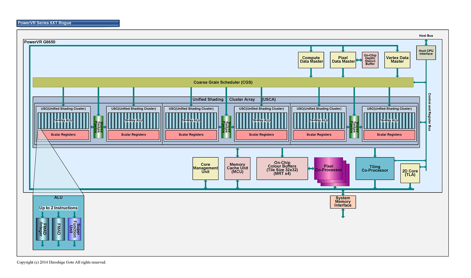 "PowerVR Series6のアーキテクチャ<br class="""">PDF版は<span class=""img-inline raw""><a href=""/video/pcw/docs/667/216/p5.pdf"" ipw_status=""1"" ipw_linktype=""filelink_raw"" class=""resource"">こちら</a></span>"