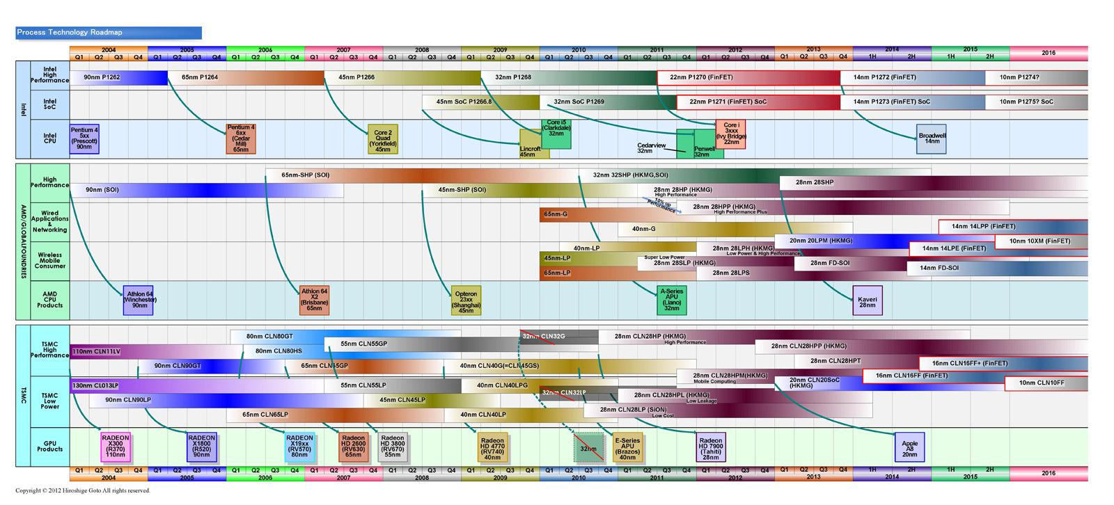 "Intelとファウンダリのプロセスルールロードマップ<br class="""">PDF版は<span class=""img-inline raw""><a href=""/video/pcw/docs/667/216/p6.pdf"" ipw_status=""1"" ipw_linktype=""filelink_raw"" class=""resource"">こちら</a></span>"
