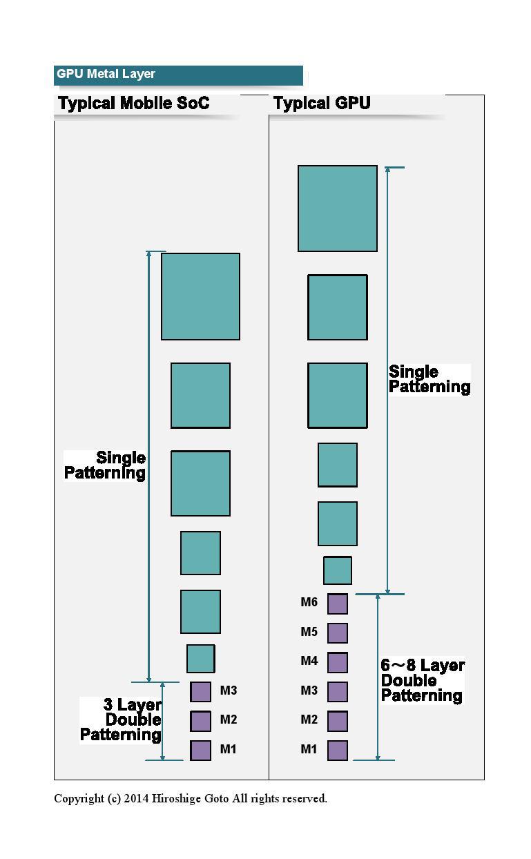 """モバイル向けSoCとGPUの違い<br class="""""""">PDF版は<span class=""""img-inline raw""""><a href=""""/video/pcw/docs/667/216/p8.pdf"""" ipw_status=""""1"""" ipw_linktype=""""filelink_raw"""" class=""""resource"""">こちら</a></span>"""