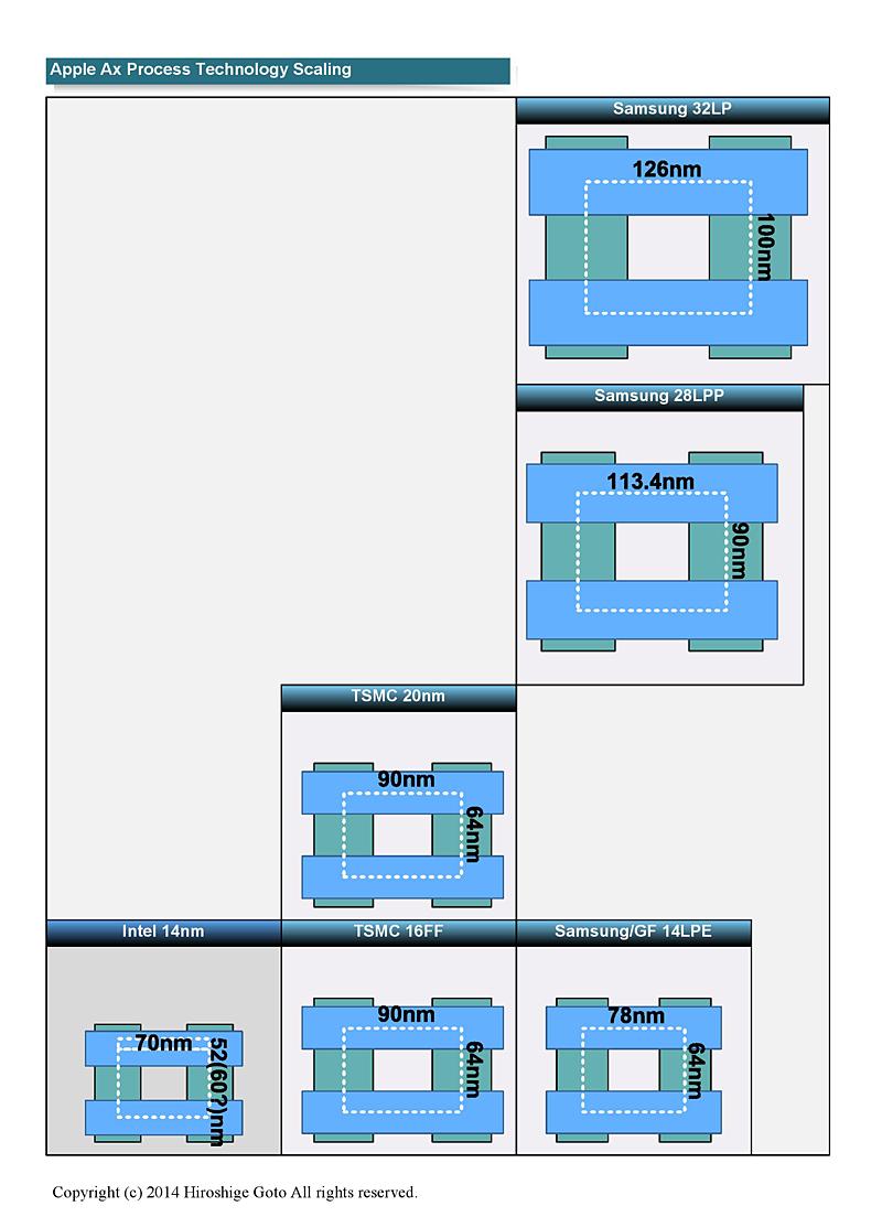 "Appleが使えるプロセス技術<br class="""">PDF版は<span class=""img-inline raw""><a href=""/video/pcw/docs/667/216/p9.pdf"" ipw_status=""1"" ipw_linktype=""filelink_raw"" class=""resource"">こちら</a></span>"