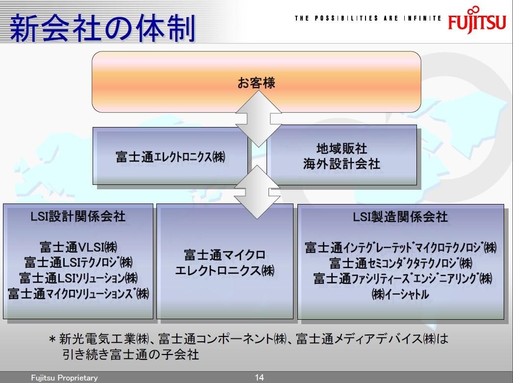 富士通マイクロエレクトロニクス株式会社の設立による半導体事業の態勢。2008年2月12日に開催された会社説明会の資料から引用したもの