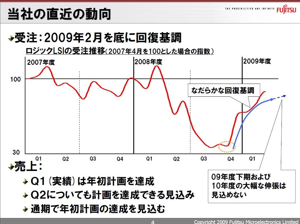 2007年度~2008年度におけるロジック半導体の受注額推移(2007年4月時点を100とした相対値)。2009年8月27日に開催されたLSI事業戦略説明会の資料から引用したもの