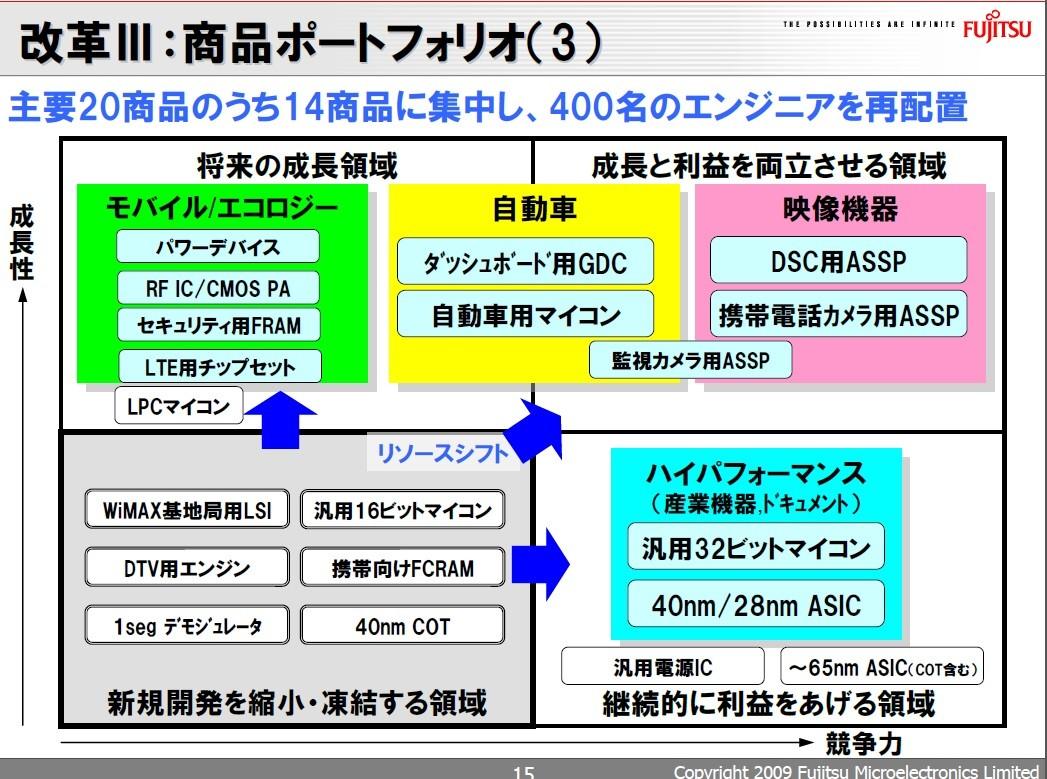 製品開発を継続する領域と休止する領域。2009年8月27日に開催された事業戦略説明会の資料から引用した