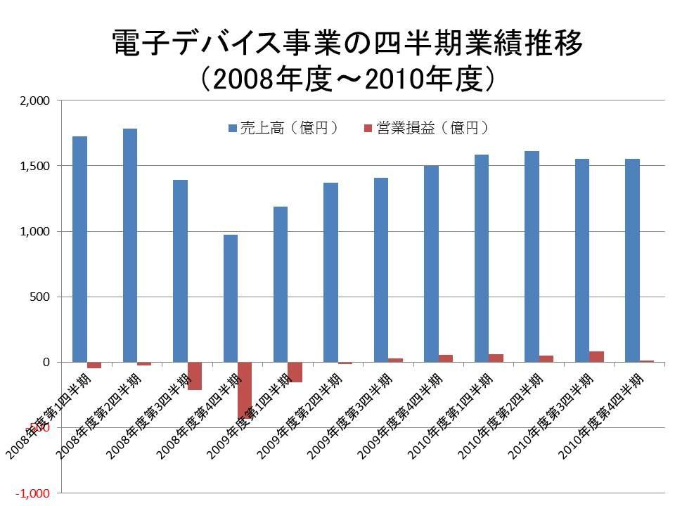 電子デバイス事業の四半期業績推移(2008年度~2010年度)。富士通の決算短信を基にまとめたもの