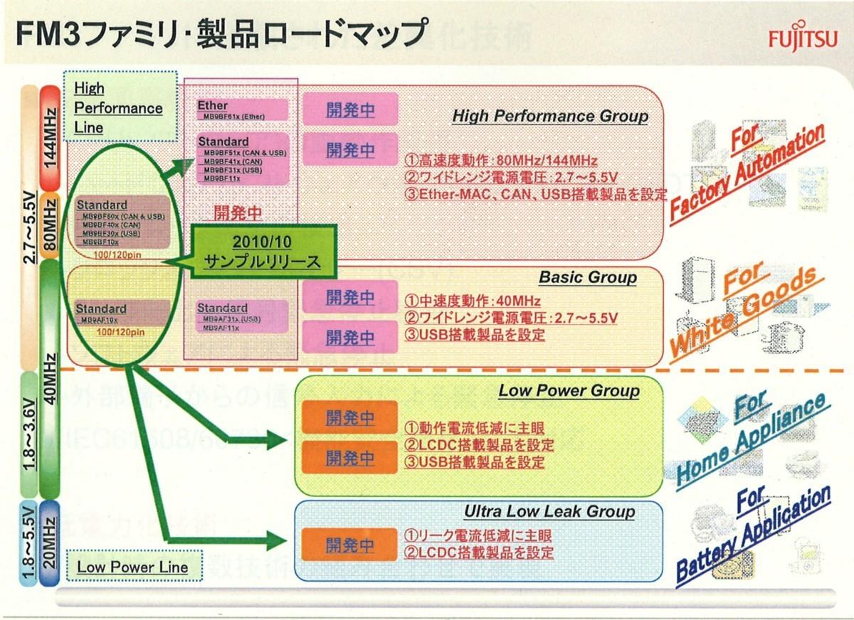 ARM CPUコア「Cortex-M3」を採用した汎用マイコン「FM3」シリーズの概要。2010年11月4日に開催された新製品発表会の配布資料から引用したもの