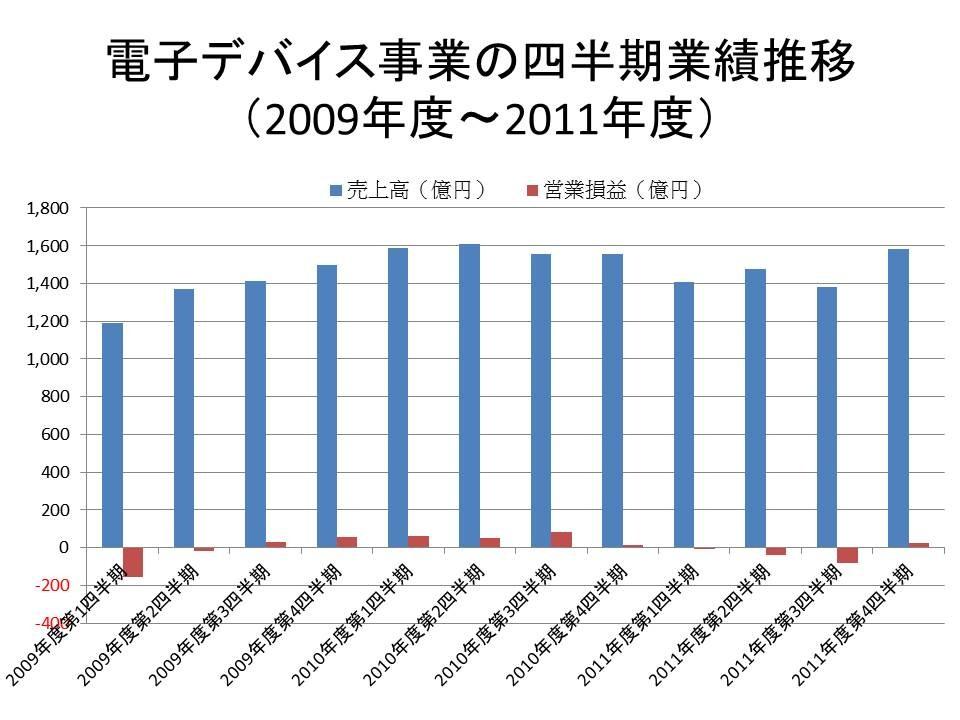 電子デバイス事業の四半期業績推移(2009年度~2011年度)。富士通の決算短信を基にまとめたもの