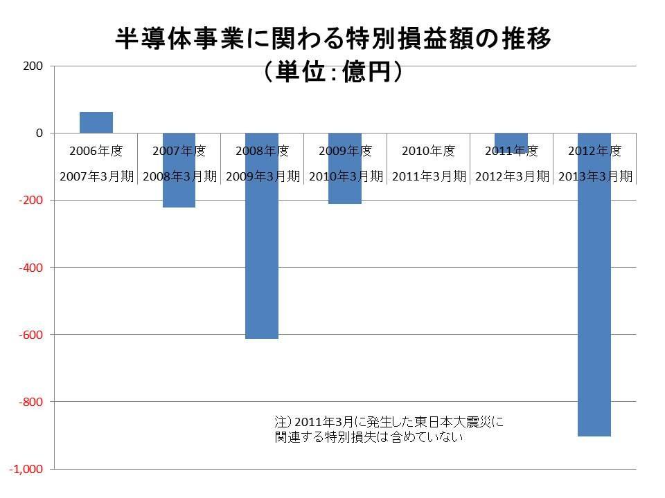 半導体事業に関わる特別損益額の推移(2006年度~2012年度)。2008年度と2012年度に、事業再編成に伴う巨額の特別損失を計上した。富士通の決算短信に掲載された数値をまとめたもの