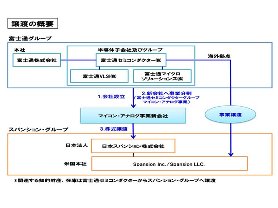 マイコン・アナログ事業の譲渡手続き。2013年4月30日に発表された資料を引用したもの