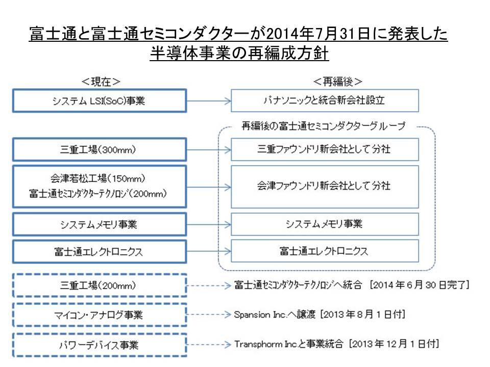 富士通と富士通セミコンダクターが2014年7月31日に発表した半導体事業の再編成方針。発表資料の一部を引用したもの