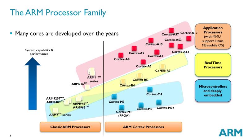 ARMのプロセッサの構成。ピンクがCortex-Aファミリ、ブルーがCortex-M