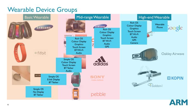 COMPUTEX時のプレスブリーフィングでARMが示したウェアラブル市場区分のスライド
