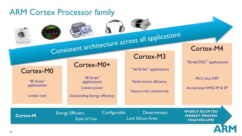 組み込み市場でのARMのプロセッサコアの歴史