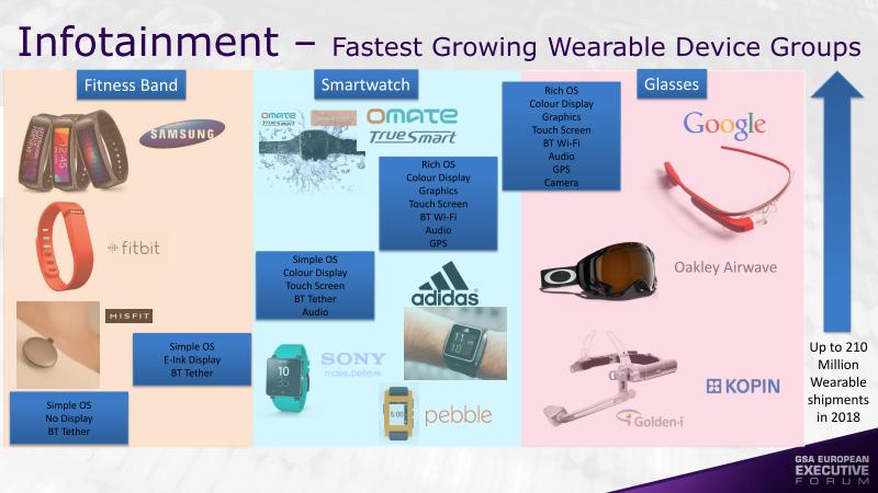 COMPUTEX直前のARMのスライドで、こちらは代表的な製品分野を示している