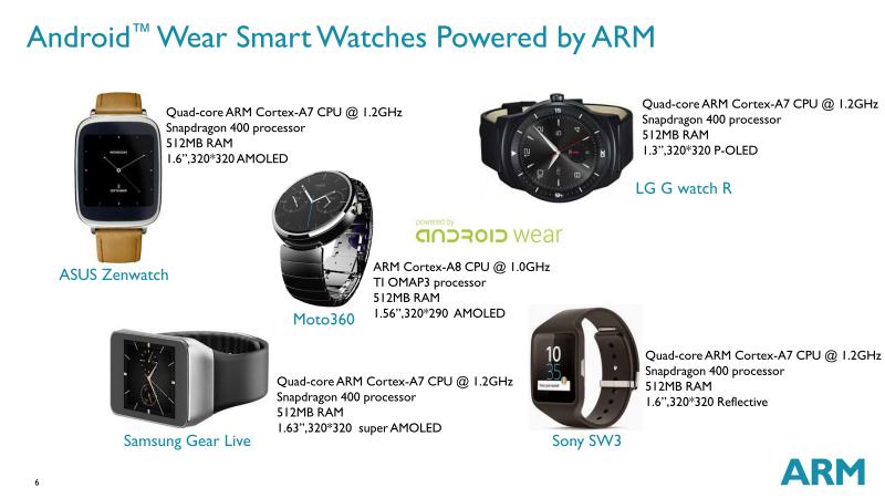 Android Wearベースのスマートウォッチの構成