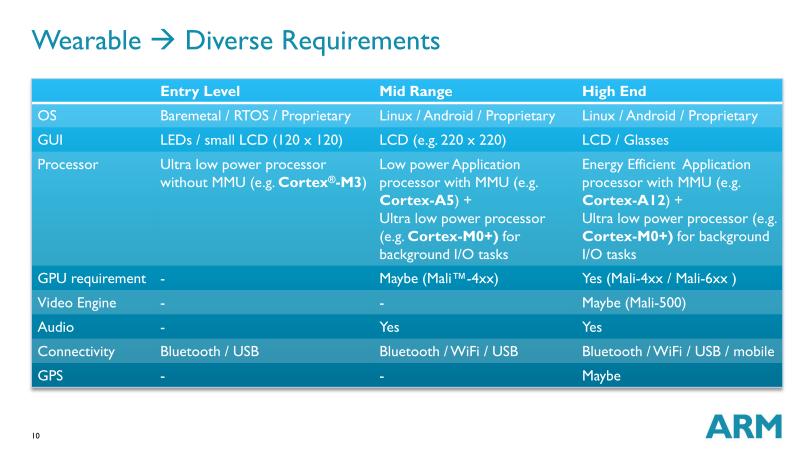 ARMが示すウェアラブルデバイスの3つの市場セグメントのデバイスリクワイヤメント