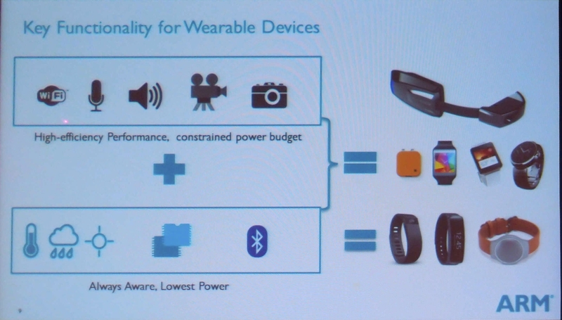 ARM Techconのセッションで示されたミッドレンジウェアラブルの機能の概念図。下のベーシックウェアラブルのトラッカー機能とコンピュート機能の組み合わせとなる
