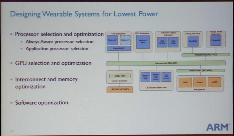 ARM Techconで示されたミッドレンジのウェアラブルのシステム構成例