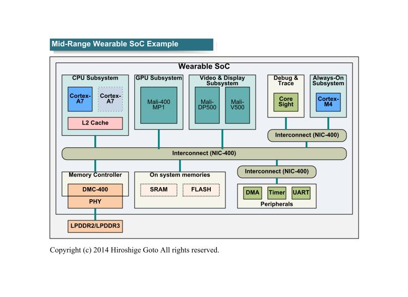 """ミッドレンジウェアラブルのシステム構成例(PDF版は<span class=""""img-inline raw""""><a href=""""/video/pcw/docs/672/590/p30.pdf"""" ipw_status=""""1"""" ipw_linktype=""""filelink_raw"""" class=""""resource"""">こちら</a></span>)"""