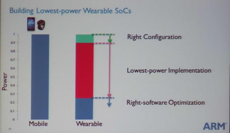 ARMが推奨するモバイルとウェアラブルのそれぞれのSoCの電力バジェットの差
