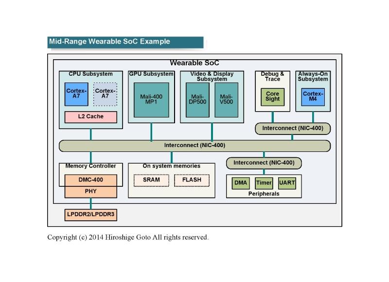 """ミッドレンジのウェアラブル向けSoCの例<br class="""""""">PDF版は<span class=""""img-inline raw""""><a href=""""/video/pcw/docs/673/678/p13.pdf"""" ipw_status=""""1"""" ipw_linktype=""""filelink_raw"""" class=""""resource"""">こちら</a></span>"""