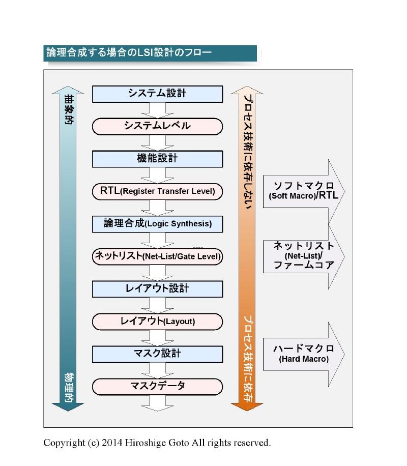 "ARMの設計フロー<br class="""">PDF版は<span class=""img-inline raw""><a href=""/video/pcw/docs/673/678/p16.pdf"" ipw_status=""1"" ipw_linktype=""filelink_raw"" class=""resource"">こちら</a></span>"