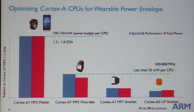 ウェアラブルとモバイルのCPUコア当たりの電力の比較