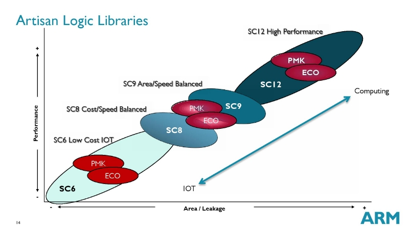 ARMのセルライブラリの区分。モバイルは右上のハイパフォーマンス、ウェアラブルは中央のエリア/スピードバランスドがターゲット