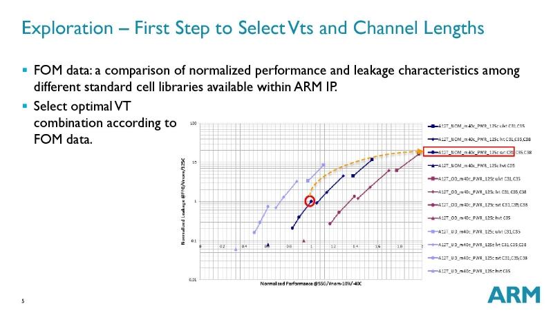 しきい電圧とチャネル長の選択によってリーク電流は大きく変わる