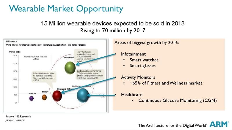 ARMが展望するウェアラブル市場
