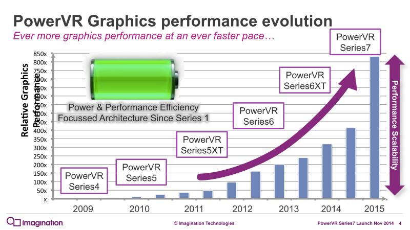 PowerVRシリーズの性能の変遷
