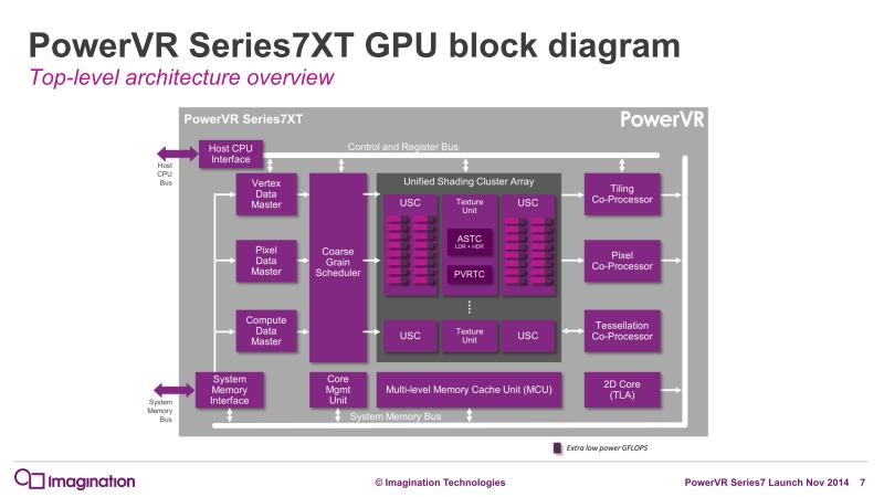 PowerVR Series7XTのブロックダイヤグラムとその改善点(右)