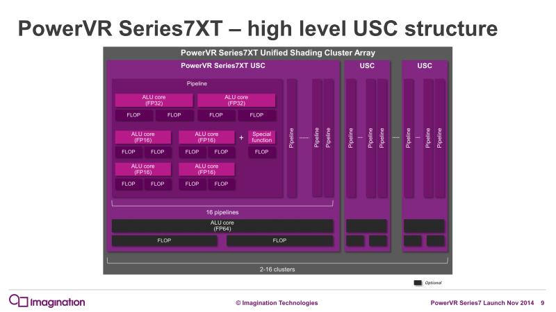 シェーダクラスタ(USC)の概念図