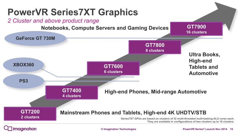 PowerVR Series7XTのラインナップと想定市場