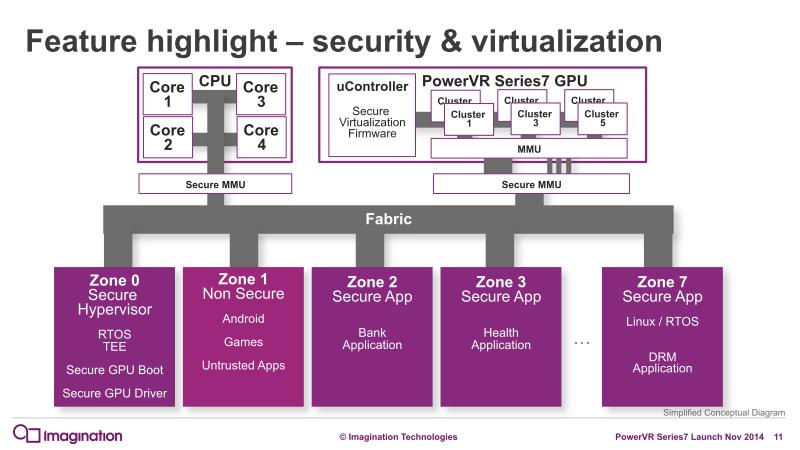 Series7におけるGPU仮想化のフレームワーク
