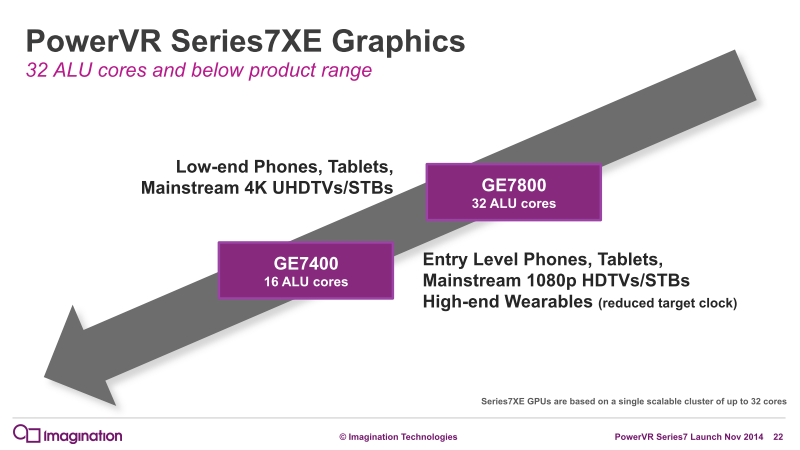 PowerVR Series7XEは16パイプラインの上位モデルと、パイプラインを半分に減らした下位モデルを提供