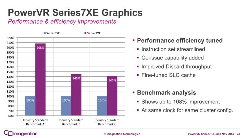 Series6XEとの性能比較として最大108%の性能向上を示した