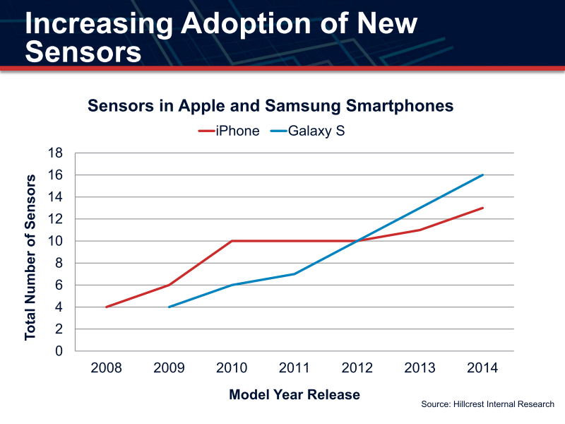 ARM Techconのセンサーハブのセッションで示されたハイエンドスマートフォンのセンサー数の増加