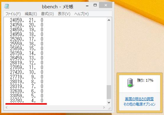 BBench。バックライト最小、キーストローク出力/オン、Web巡回/オン、Wi-Fi/オン、Bluetooth/オンでの結果だ。バッテリの残4%で33,780秒/9.4時間