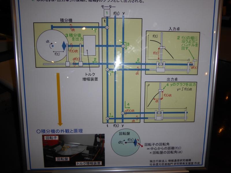 微分解析機の原理