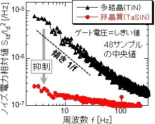 ノイズの周波数分布。非晶質金属ゲートは低周波ノイズが大幅に抑制されている