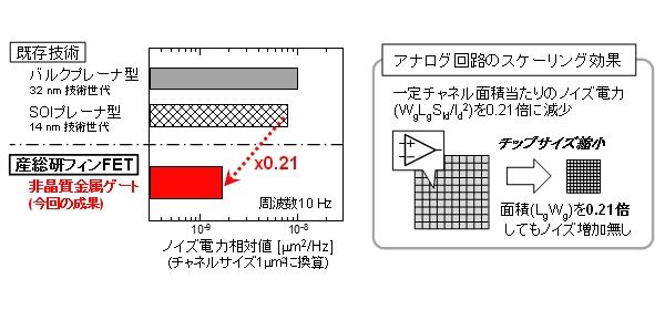 従来のバルクプレーナ型とSOIプレーナ型に対し、ノイズを約5分の1に抑制