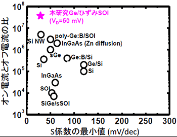 横軸はS係数の最小値、縦軸はオン電流とオフ電流の比。S値は小さいほど、またオン電流とオフ電流の比は、大きいほど優れた特性となる。○は他の研究グループの報告結果、★は今回の研究成果