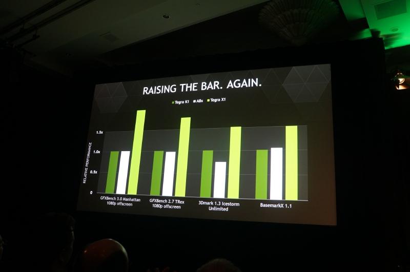フアン氏が公開したTegra X1の性能比較データ。Tegra K1やAppleのA8Xと比較して1.5~2倍程度の性能を実現している