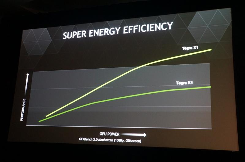 Tegra X1の特徴は電力効率がTegra K1に比べて改善していること。Keplerに比べて電力効率が2倍となるMaxwellをGPUとして搭載しているメリットが出ている