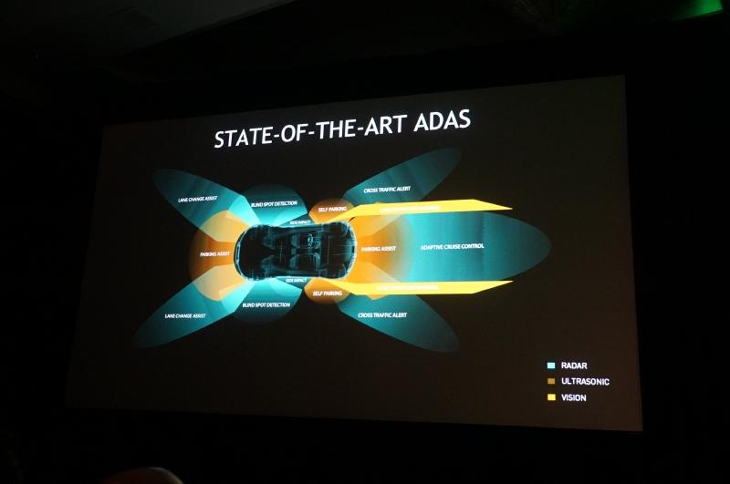 自動車メーカーが次に向いているのがADAS(先進安全運転システム)。CPUやGPUを利用して物体認識をして、自動車が自律的に事故を避けたりする。現在はアナログ的に処理を行なっている場合が多いが、それをGPUなどによりデジタルで処理することで、より高度なADASが実現できる